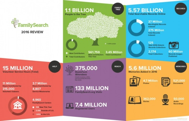 2016-familysearch-year-in-review-infographic-square